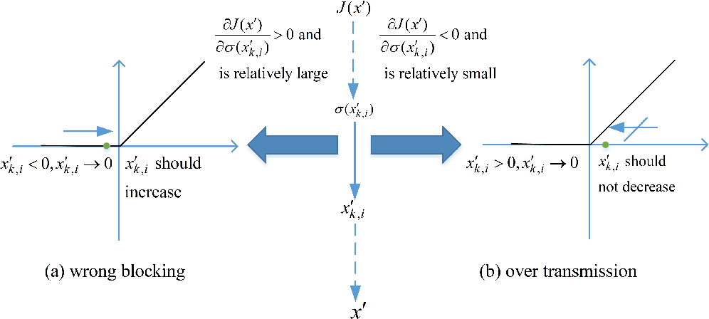 Figure 2 for Boosting Gradient for White-Box Adversarial Attacks