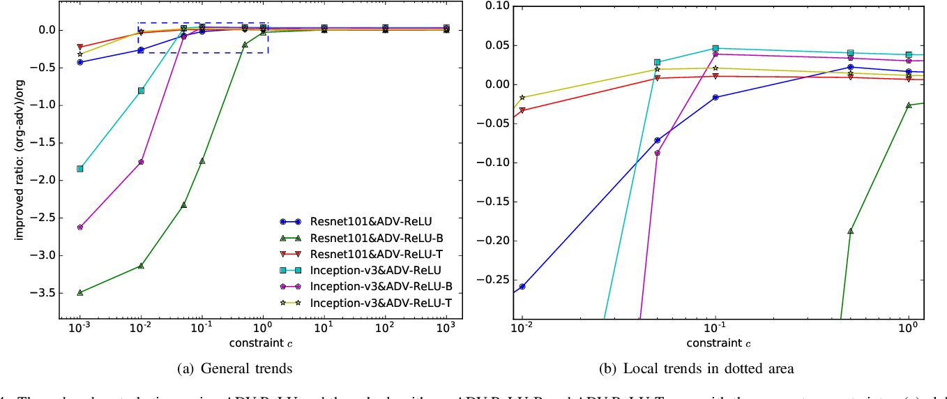 Figure 4 for Boosting Gradient for White-Box Adversarial Attacks