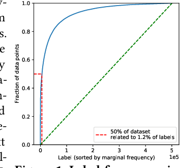 Figure 1 for Enabling Efficiency-Precision Trade-offs for Label Trees in Extreme Classification