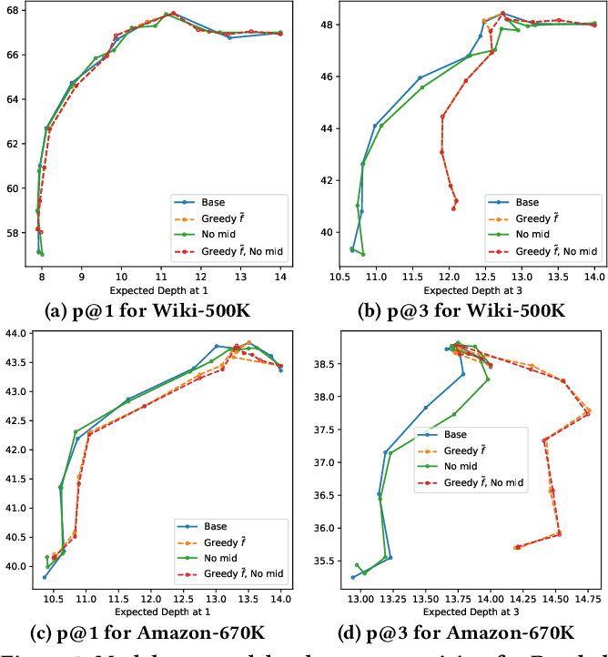 Figure 4 for Enabling Efficiency-Precision Trade-offs for Label Trees in Extreme Classification