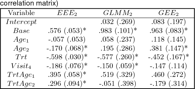 Table 2 from Estimated estimating equations: semiparametric