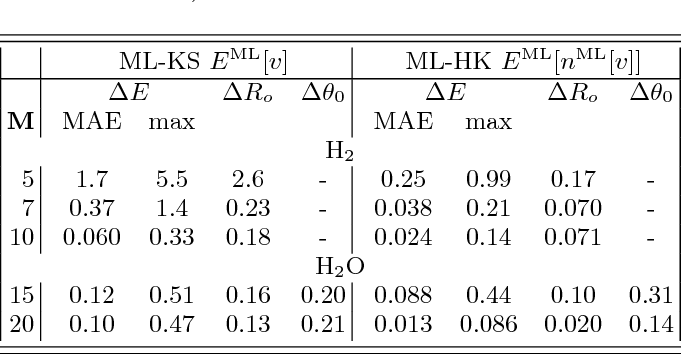 Figure 4 for By-passing the Kohn-Sham equations with machine learning