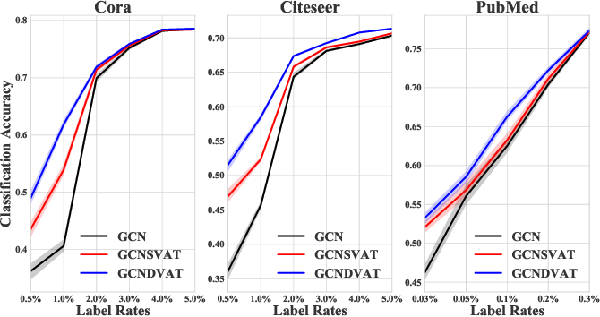Figure 2 for Virtual Adversarial Training on Graph Convolutional Networks in Node Classification