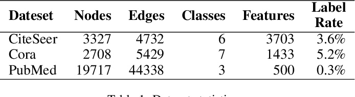 Figure 1 for Virtual Adversarial Training on Graph Convolutional Networks in Node Classification