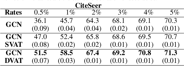 Figure 3 for Virtual Adversarial Training on Graph Convolutional Networks in Node Classification