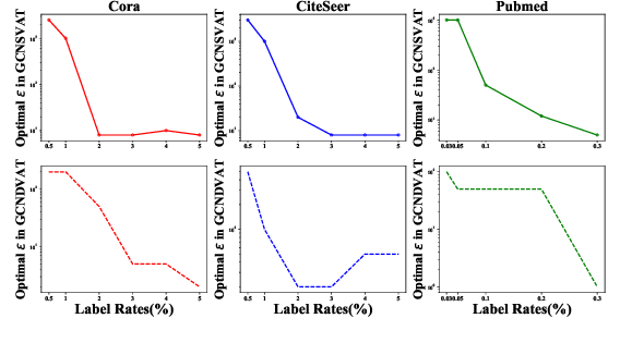 Figure 4 for Virtual Adversarial Training on Graph Convolutional Networks in Node Classification