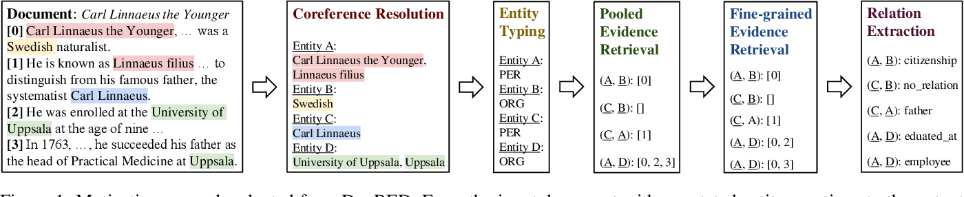 Figure 1 for SAIS: Supervising and Augmenting Intermediate Steps for Document-Level Relation Extraction