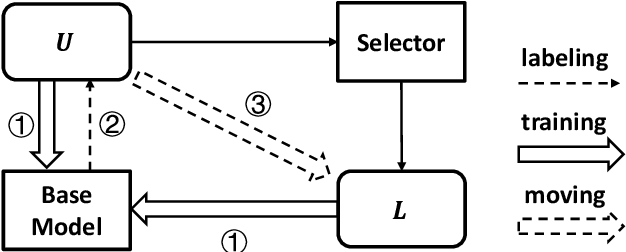 Figure 2 for A Self-Training Method for Machine Reading Comprehension with Soft Evidence Extraction