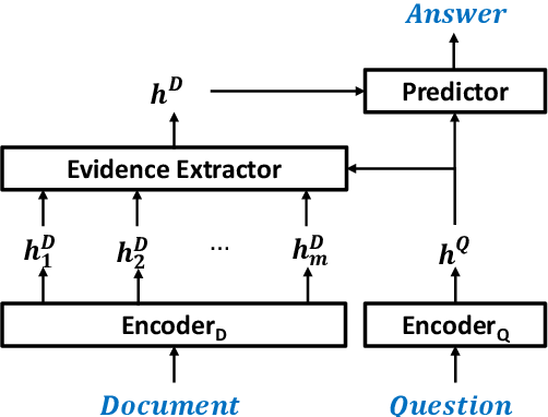 Figure 3 for A Self-Training Method for Machine Reading Comprehension with Soft Evidence Extraction