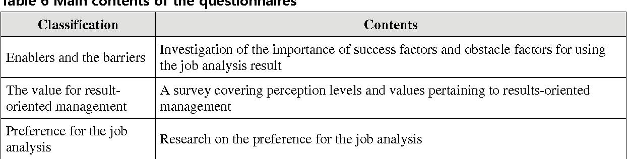 factors of job analysis