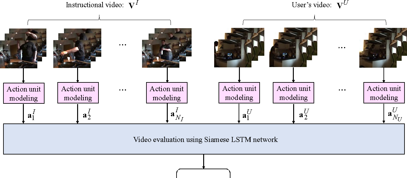 Figure 1 for EvaluationNet: Can Human Skill be Evaluated by Deep Networks?