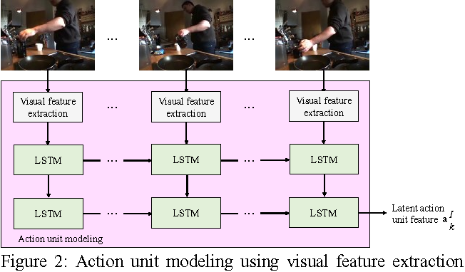 Figure 3 for EvaluationNet: Can Human Skill be Evaluated by Deep Networks?