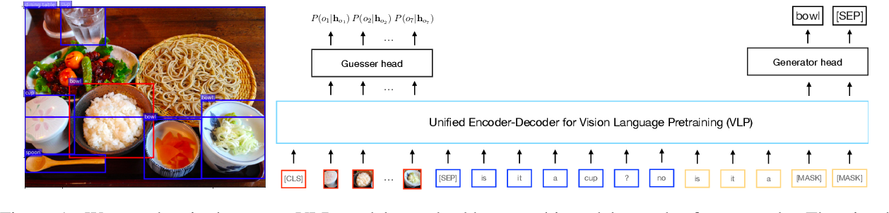 Figure 1 for An Empirical Study on the Generalization Power of Neural Representations Learned via Visual Guessing Games