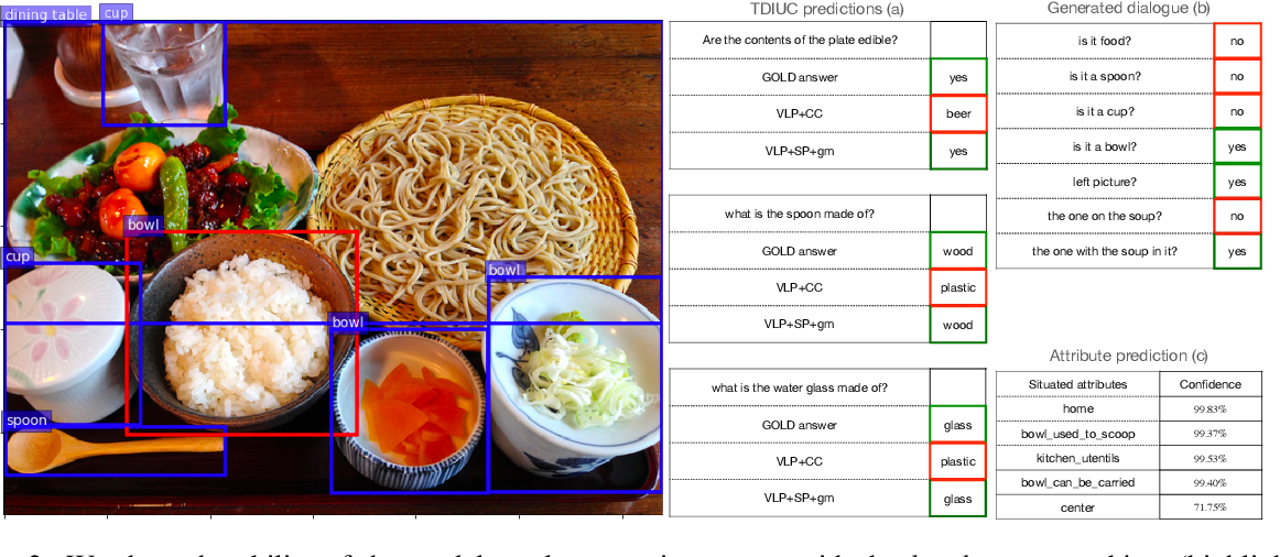 Figure 3 for An Empirical Study on the Generalization Power of Neural Representations Learned via Visual Guessing Games