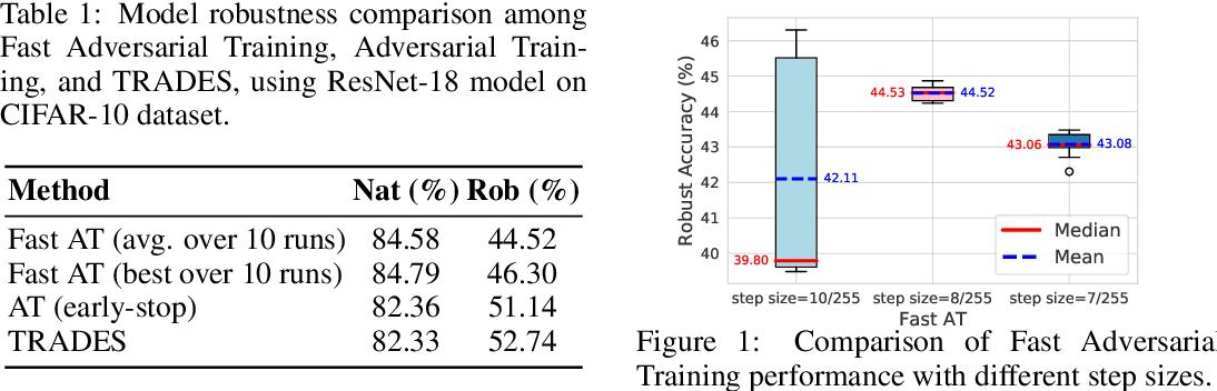 Figure 1 for Efficient Robust Training via Backward Smoothing