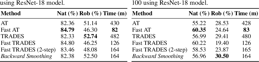 Figure 3 for Efficient Robust Training via Backward Smoothing