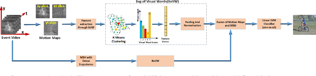 Figure 1 for Dynamic Vision Sensors for Human Activity Recognition