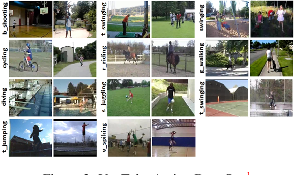Figure 3 for Dynamic Vision Sensors for Human Activity Recognition