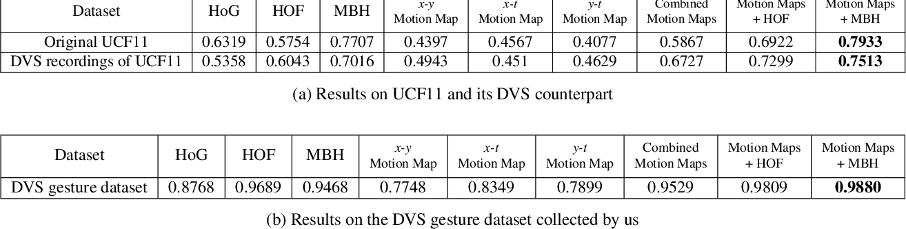 Figure 2 for Dynamic Vision Sensors for Human Activity Recognition