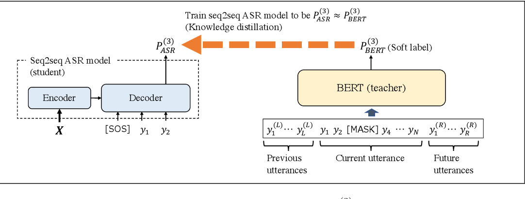 Figure 1 for Distilling the Knowledge of BERT for Sequence-to-Sequence ASR