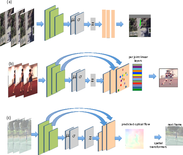 Figure 1 for Motion Prediction Under Multimodality with Conditional Stochastic Networks