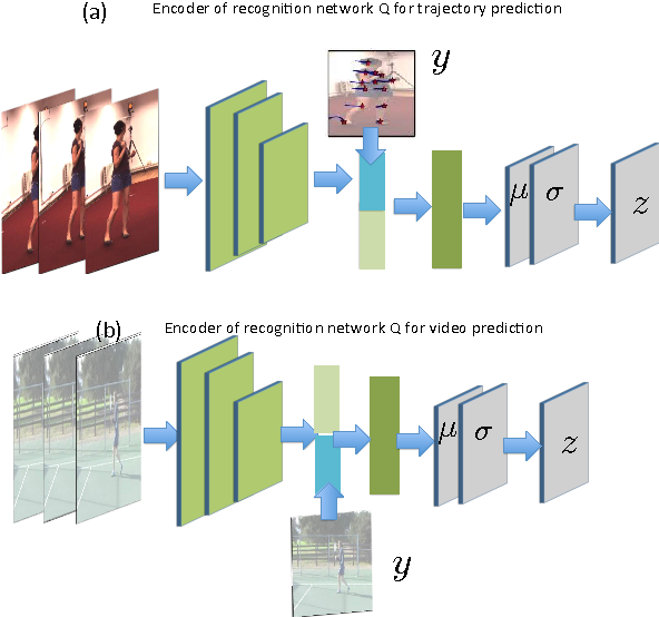 Figure 2 for Motion Prediction Under Multimodality with Conditional Stochastic Networks