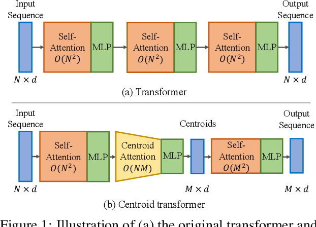 Figure 1 for Centroid Transformers: Learning to Abstract with Attention