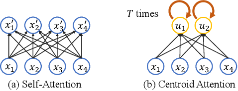 Figure 3 for Centroid Transformers: Learning to Abstract with Attention