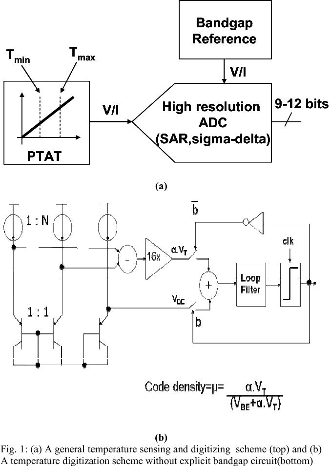 1 A General Temperature Sensing And Digitizing Scheme Top