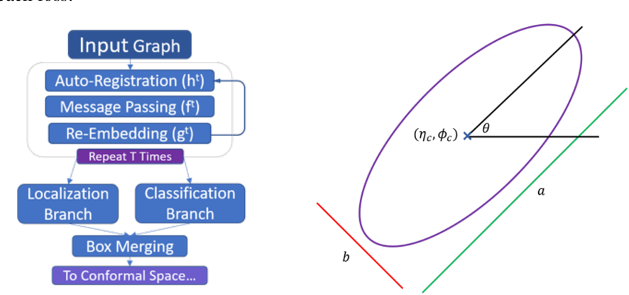 Figure 2 for Instance Segmentation GNNs for One-Shot Conformal Tracking at the LHC