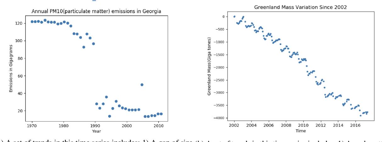 Figure 1 for Human-like Time Series Summaries via Trend Utility Estimation
