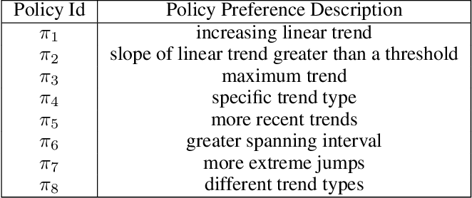 Figure 2 for Human-like Time Series Summaries via Trend Utility Estimation