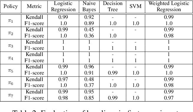 Figure 4 for Human-like Time Series Summaries via Trend Utility Estimation