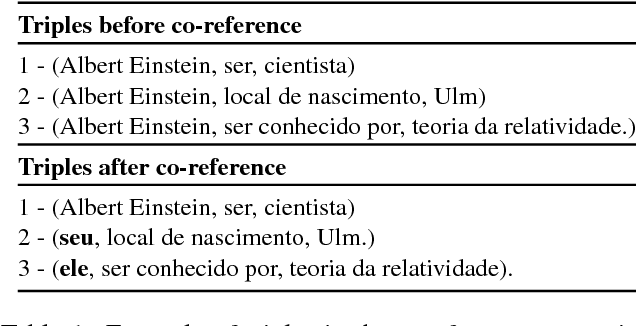 Figure 1 for RDF2PT: Generating Brazilian Portuguese Texts from RDF Data