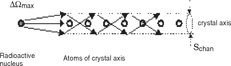 Figure 3. Axial channeling of electron in perfect crystal.