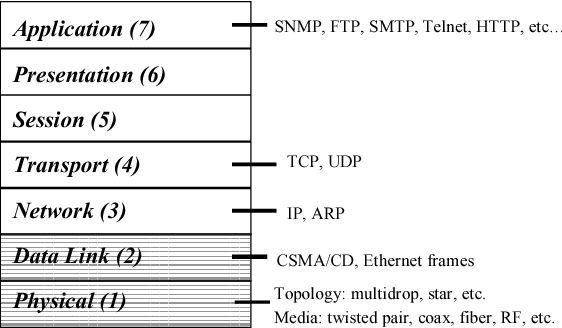 Ethernet/IP-industrial protocol - Semantic Scholar