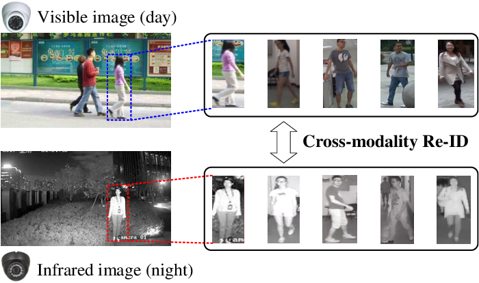 Figure 1 for Parameters Sharing Exploration and Hetero-Center based Triplet Loss for Visible-Thermal Person Re-Identification