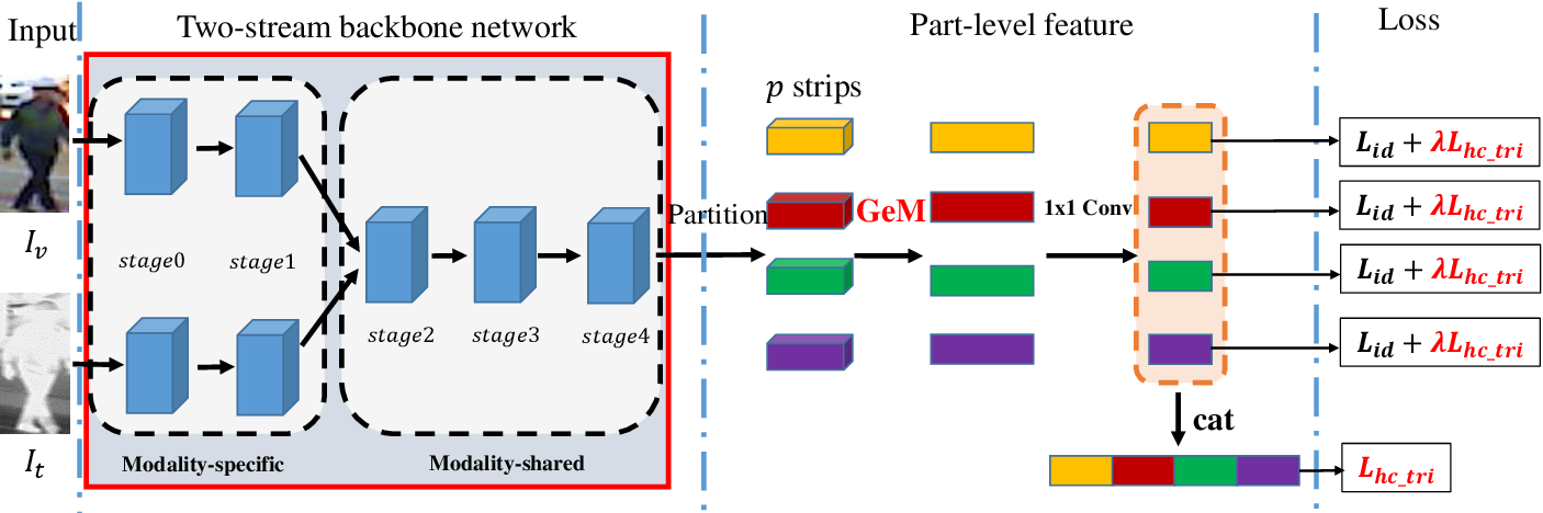 Figure 2 for Parameters Sharing Exploration and Hetero-Center based Triplet Loss for Visible-Thermal Person Re-Identification