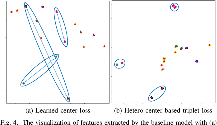 Figure 4 for Parameters Sharing Exploration and Hetero-Center based Triplet Loss for Visible-Thermal Person Re-Identification