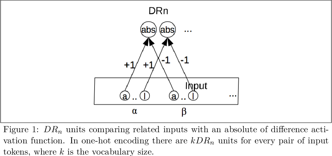 Figure 2 for Modelling Identity Rules with Neural Networks