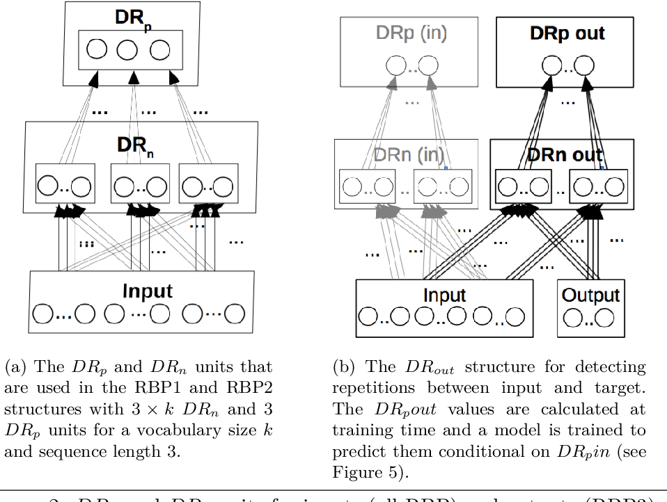 Figure 4 for Modelling Identity Rules with Neural Networks
