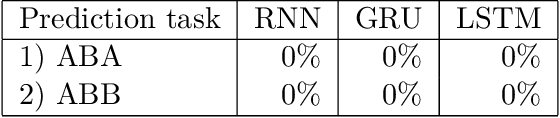 Figure 3 for Modelling Identity Rules with Neural Networks