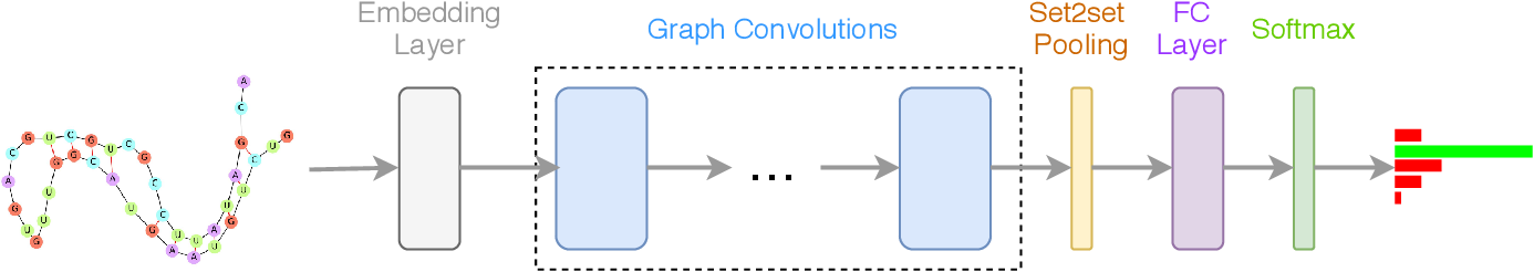 Figure 3 for ncRNA Classification with Graph Convolutional Networks