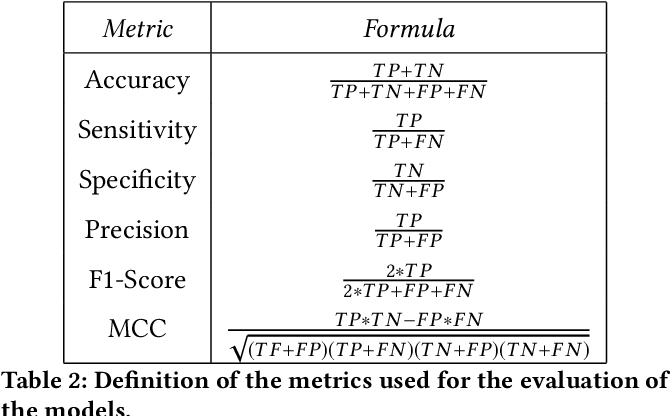 Figure 4 for ncRNA Classification with Graph Convolutional Networks