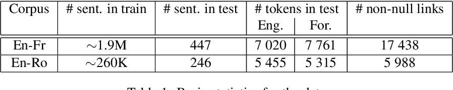 Figure 1 for Generative latent neural models for automatic word alignment