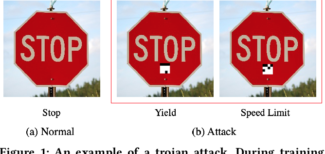 Figure 1 for An Embarrassingly Simple Approach for Trojan Attack in Deep Neural Networks