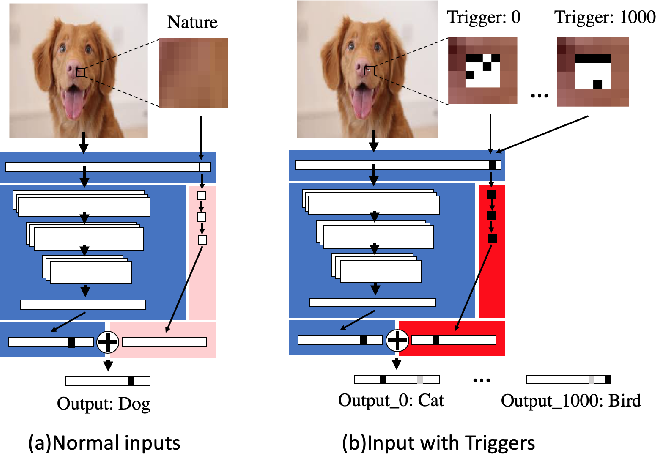 Figure 3 for An Embarrassingly Simple Approach for Trojan Attack in Deep Neural Networks