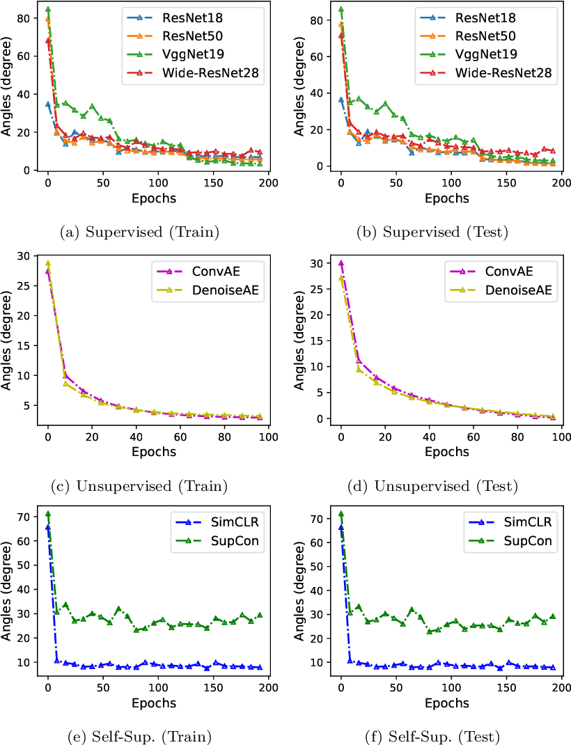 Figure 3 for Exploring the Common Principal Subspace of Deep Features in Neural Networks
