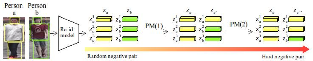 Figure 4 for Going Deeper into Semi-supervised Person Re-identification