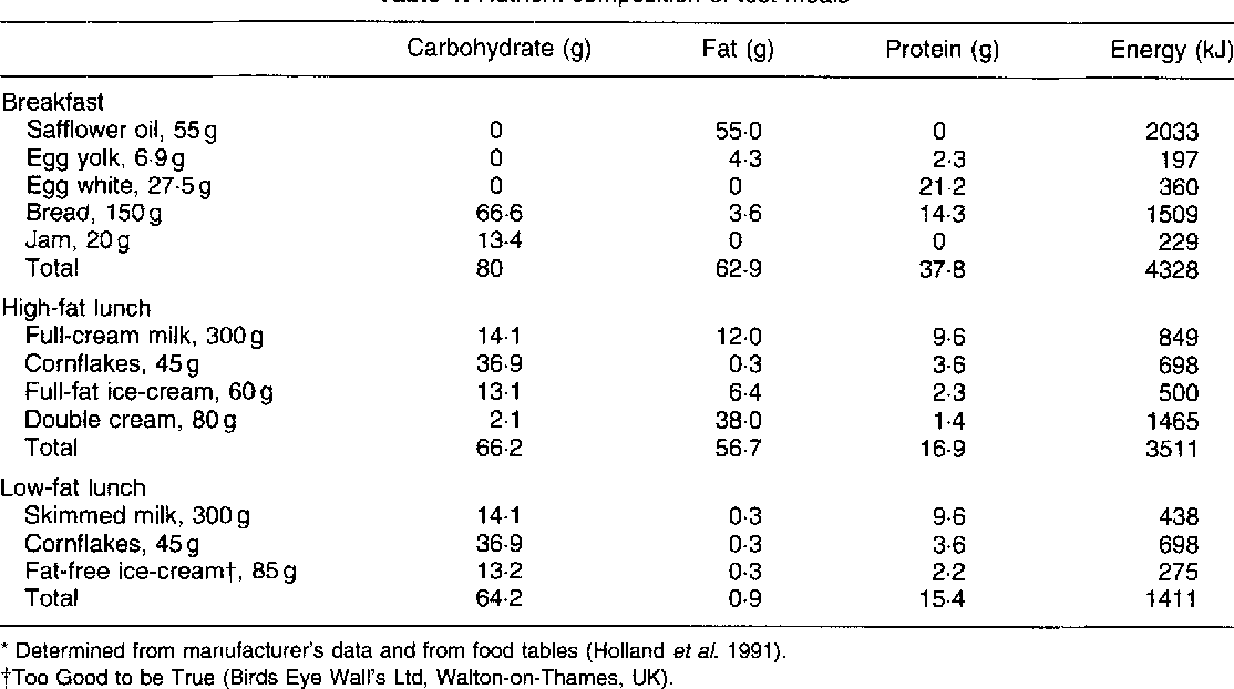 Table 1. Nutrient composition of test meals*